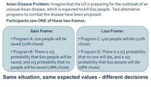 Asian Disease Equivalence Framing